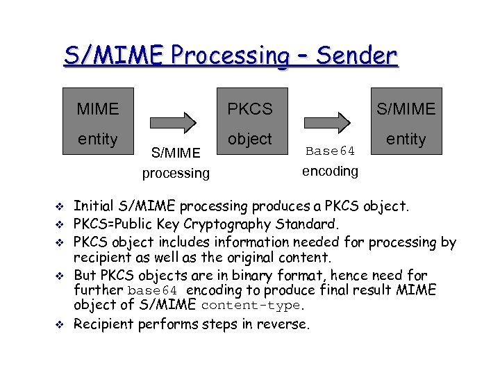 S/MIME Processing – Sender MIME entity v v v PKCS object S/MIME processing S/MIME