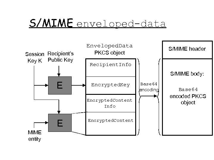 S/MIME enveloped-data Enveloped. Data Session Recipient's Key K Public Key S/MIME header PKCS object