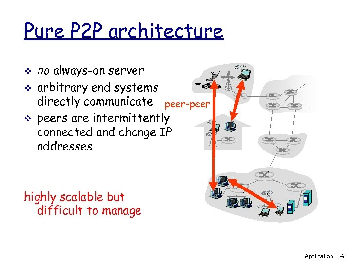 Pure P 2 P architecture v v v no always-on server arbitrary end systems