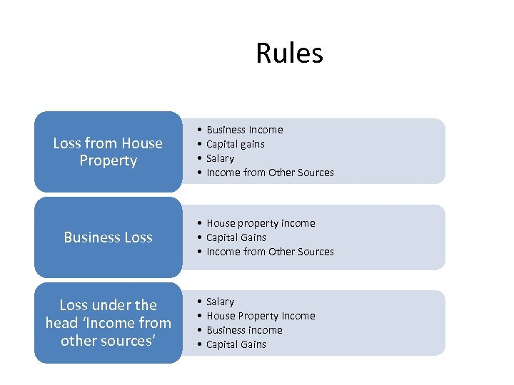 Rules Loss from House Property Business Loss under the head 'Income from other sources'