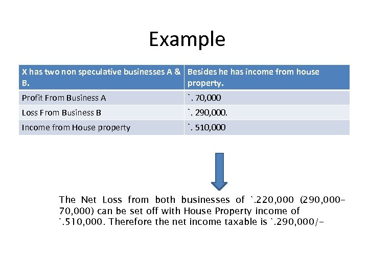 Example X has two non speculative businesses A & Besides he has income from