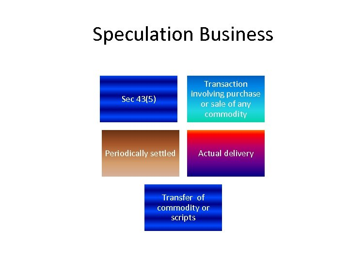 Speculation Business Sec 43(5) Transaction involving purchase or sale of any commodity Periodically settled
