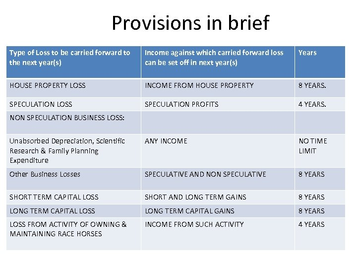 Provisions in brief Type of Loss to be carried forward to the next year(s)