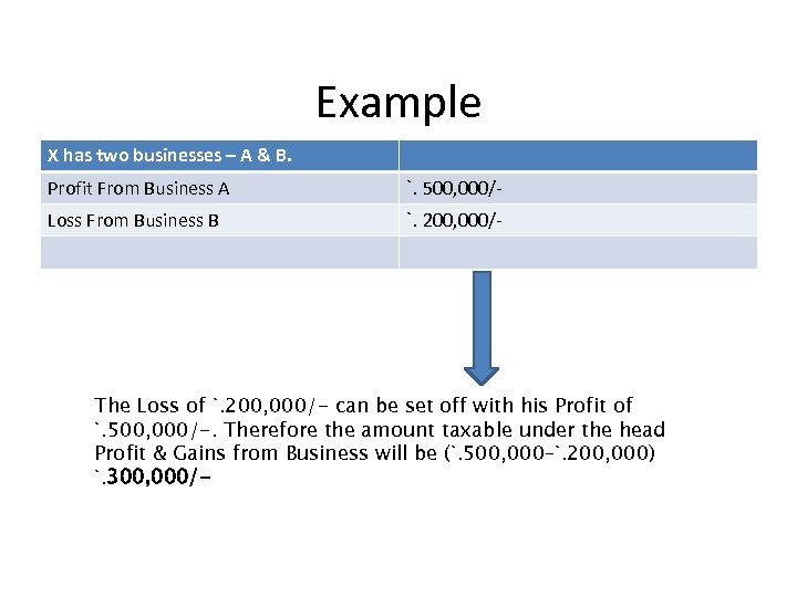 Example X has two businesses – A & B. Profit From Business A `.