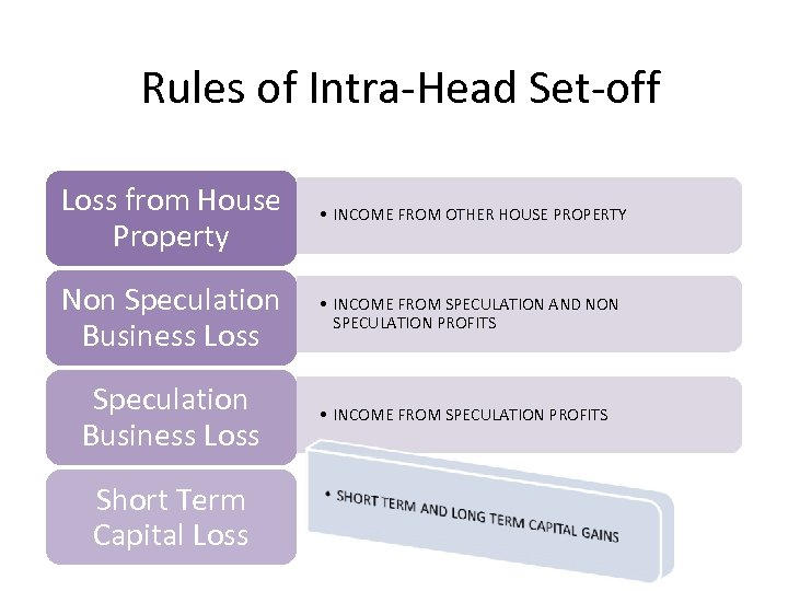 Rules of Intra-Head Set-off Loss from House Property • INCOME FROM OTHER HOUSE PROPERTY