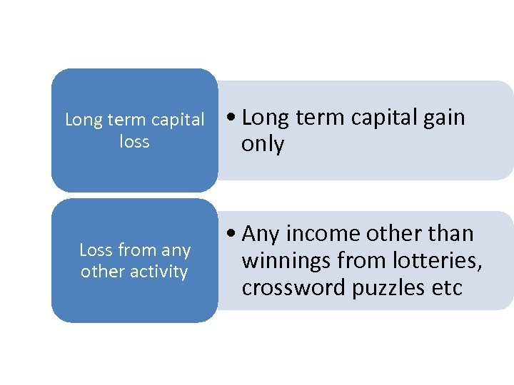 Long term capital loss Loss from any other activity • Long term capital gain