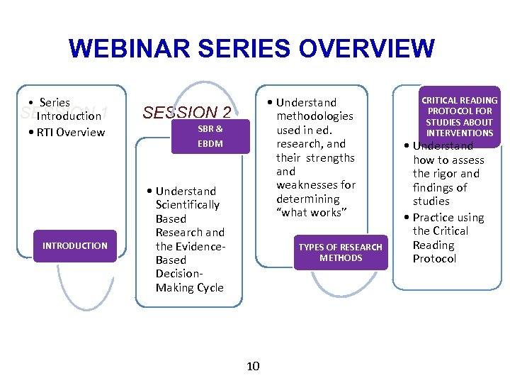 WEBINAR SERIES OVERVIEW • Series SESSION 1 Introduction • RTI Overview INTRODUCTION • Understand