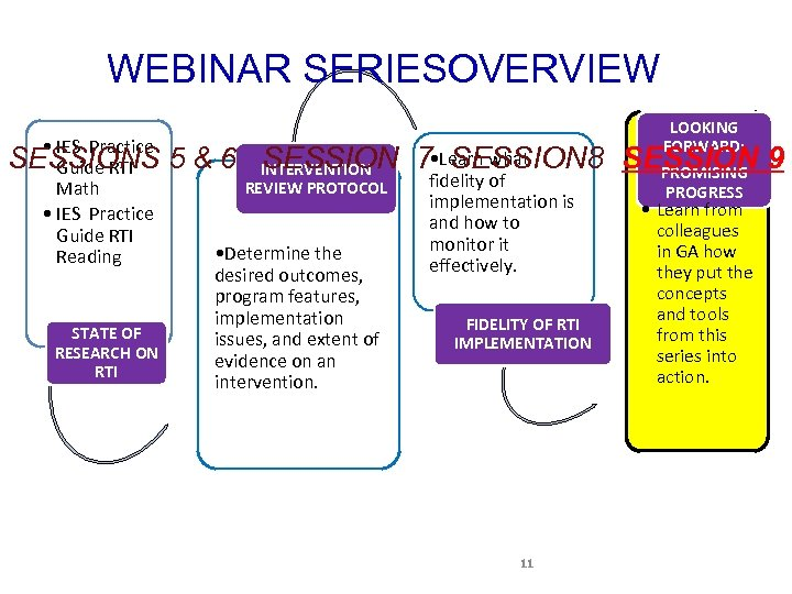 WEBINAR SERIESOVERVIEW • IES Practice SESSIONS Guide RTI Math • IES Practice Guide RTI