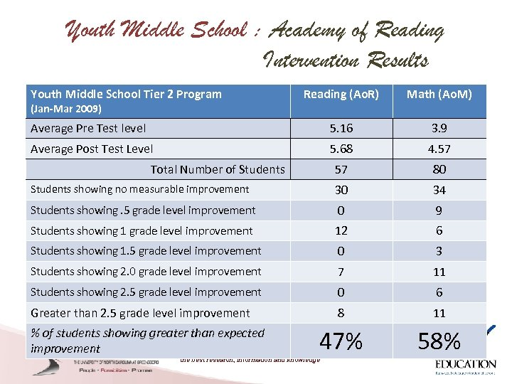 Youth Middle School : Academy of Reading Intervention Results Youth Middle School Tier 2
