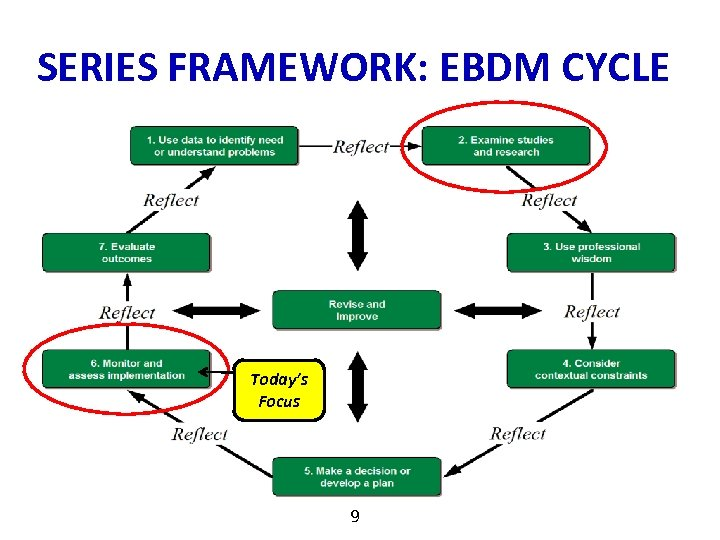 SERIES FRAMEWORK: EBDM CYCLE Today's Focus 9