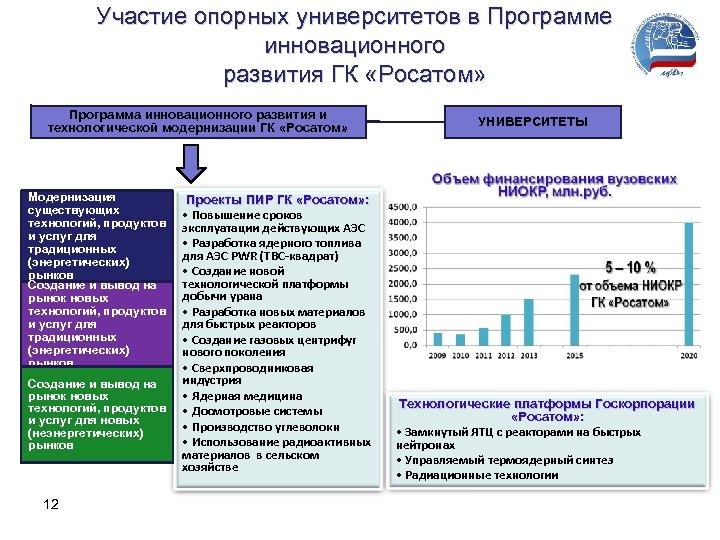 Участие опорных университетов в Программе инновационного развития ГК «Росатом» Программа инновационного развития и технологической
