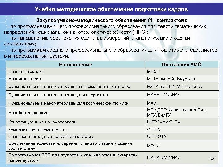 Учебно-методическое обеспечение подготовки кадров Закупка учебно-методического обеспечения (11 контрактов): по программам высшего профессионального образования