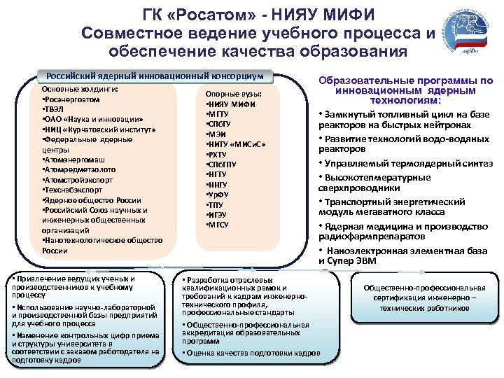 ГК «Росатом» - НИЯУ МИФИ Совместное ведение учебного процесса и обеспечение качества образования Российский