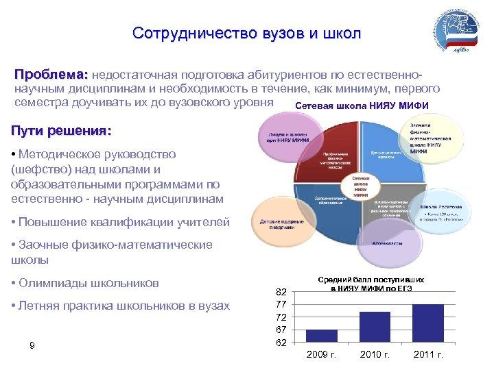 Сотрудничество вузов и школ Проблема: недостаточная подготовка абитуриентов по естественно- научным дисциплинам и необходимость