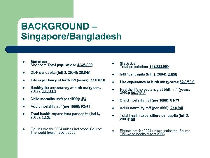 BACKGROUND – Singapore/Bangladesh l Statistics: Singapore Total population: 4, 326, 000 l GDP per