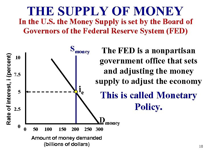 THE SUPPLY OF MONEY Rate of interest, i (percent) In the U. S. the