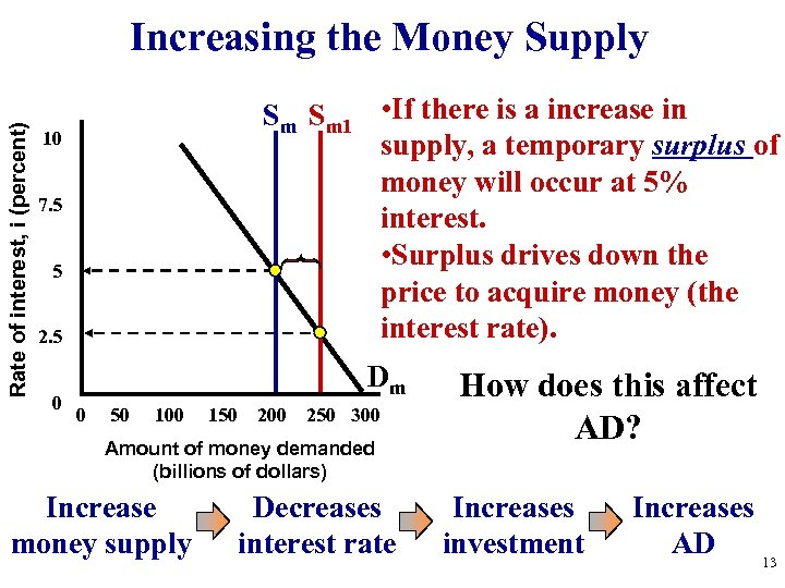 Rate of interest, i (percent) Increasing the Money Supply Sm Sm 1 • If