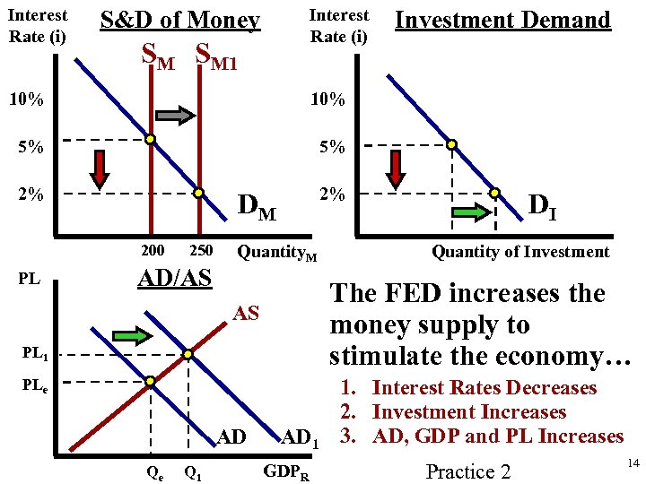 Interest Rate (i) S&D of Money SM SM 1 10% 5% 5% 2% Investment