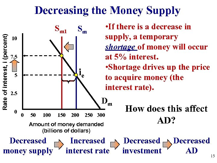 Rate of interest, i (percent) Decreasing the Money Supply Sm 1 • If there