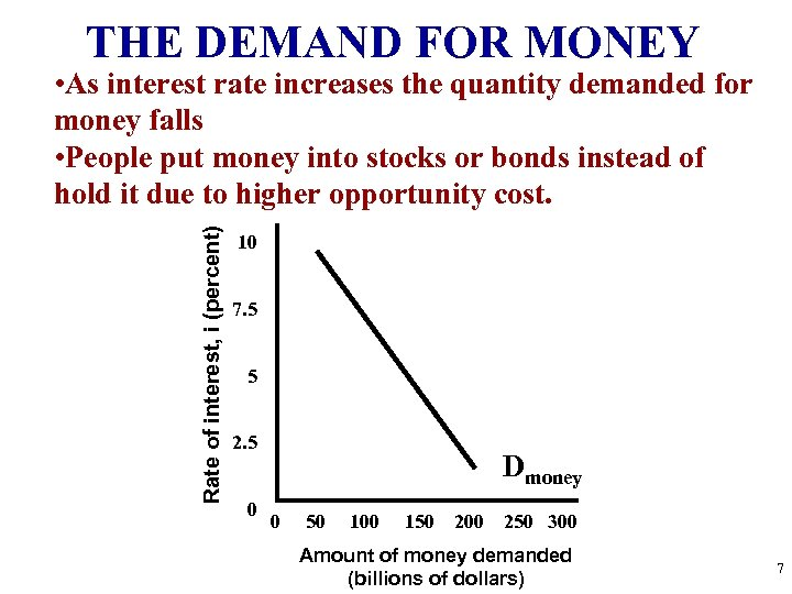 THE DEMAND FOR MONEY Rate of interest, i (percent) • As interest rate increases