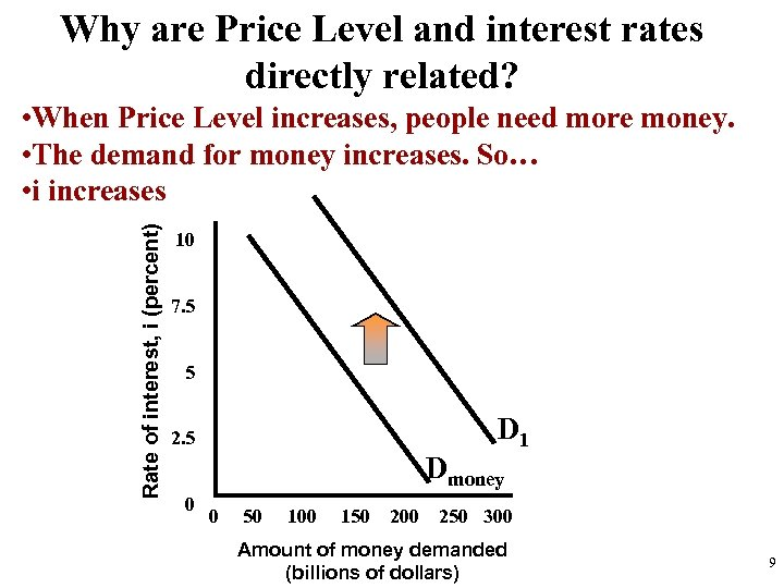 Why are Price Level and interest rates directly related? Rate of interest, i (percent)