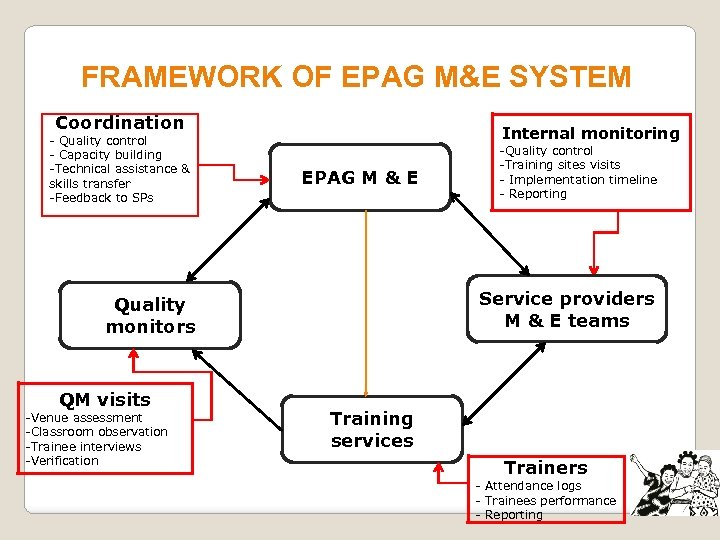 FRAMEWORK OF EPAG M&E SYSTEM Coordination - Quality control - Capacity building -Technical assistance