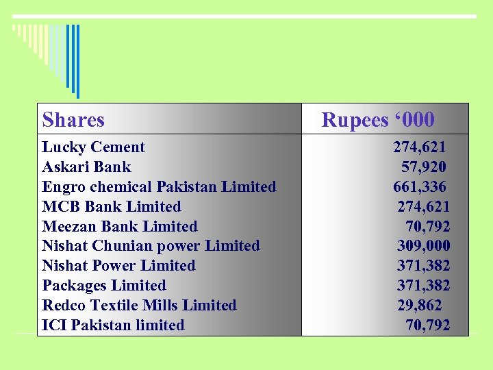 Shares Lucky Cement Askari Bank Engro chemical Pakistan Limited MCB Bank Limited Meezan Bank