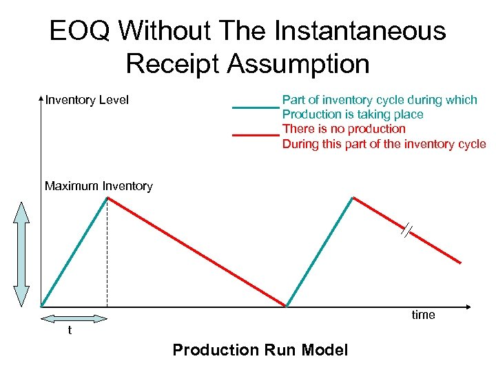 EOQ Without The Instantaneous Receipt Assumption Inventory Level Part of inventory cycle during which