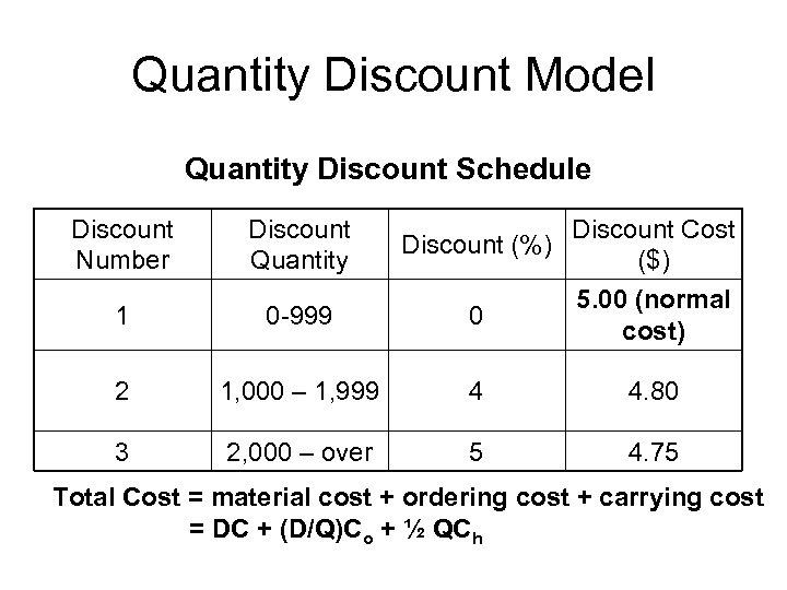 Quantity Discount Model Quantity Discount Schedule Discount Number Discount Quantity Discount (%) Discount Cost