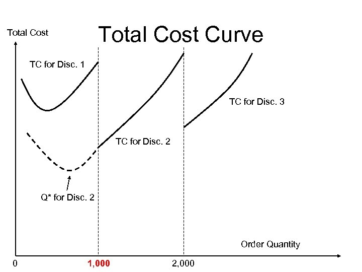 Total Cost Curve Total Cost TC for Disc. 1 TC for Disc. 3 TC
