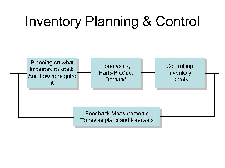 Inventory Planning & Control Planning on what Inventory to stock And how to acquire
