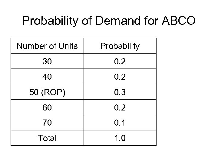 Probability of Demand for ABCO Number of Units Probability 30 0. 2 40 0.