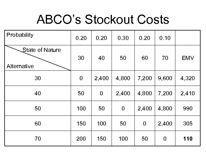 ABCO's Stockout Costs Probability 0. 20 0. 30 0. 20 0. 10 30 40