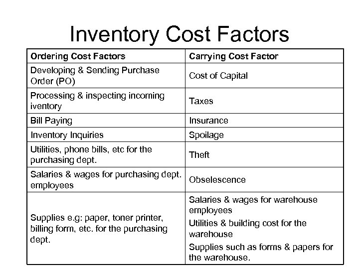 Inventory Cost Factors Ordering Cost Factors Carrying Cost Factor Developing & Sending Purchase Order