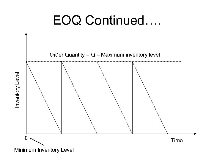 EOQ Continued…. Inventory Level Order Quantity = Q = Maximum inventory level 0 Minimum