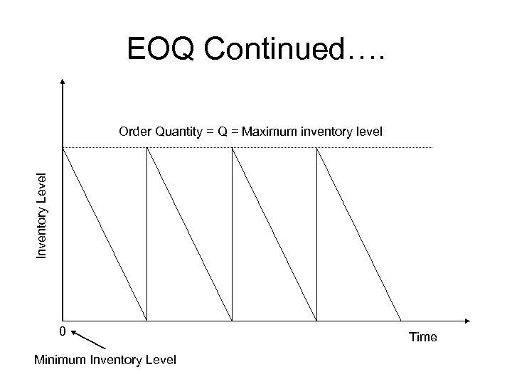 EOQ Continued…. Inventory Level Order Quantity = Q = Maximum inventory level 0 Minimum