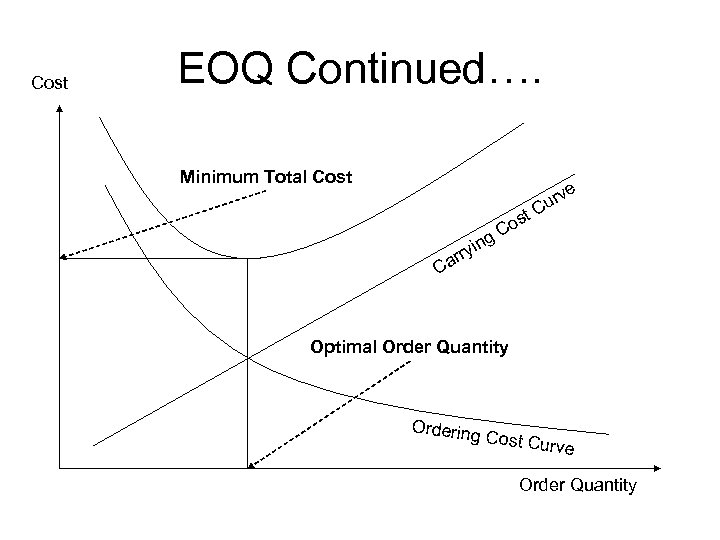 Cost EOQ Continued…. Minimum Total Cost ng ryi ar t os C e urv