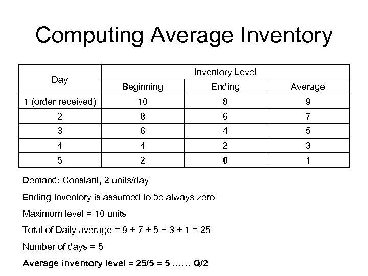 Computing Average Inventory Day Inventory Level Beginning Ending Average 1 (order received) 10 8