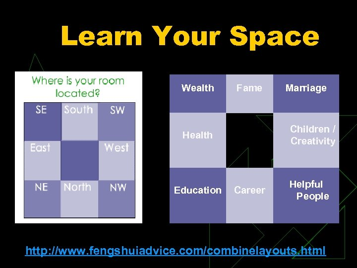 Learn Your Space Wealth Fame Health Education Career Marriage Children / Creativity Helpful People