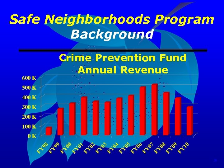 Safe Neighborhoods Program Background Crime Prevention Fund Annual Revenue 10