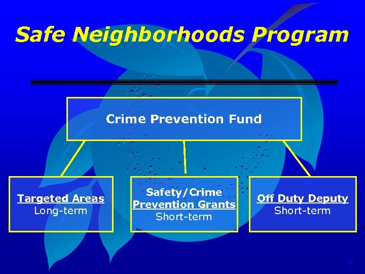 Safe Neighborhoods Program Crime Prevention Fund Targeted Areas Long-term Safety/Crime Prevention Grants Short-term Off