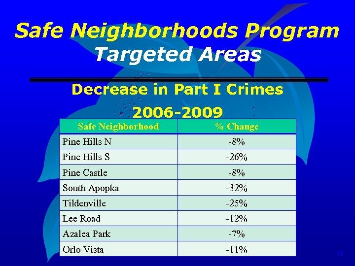 Safe Neighborhoods Program Targeted Areas Decrease in Part I Crimes 2006 -2009 Safe Neighborhood