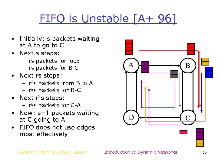 FIFO is Unstable [A+ 96] • Initially: s packets waiting at A to go