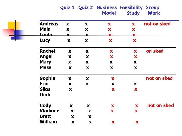 Quiz 1 Quiz 2 Business Feasibility Group Model Study Work ________________________ Andreas x x