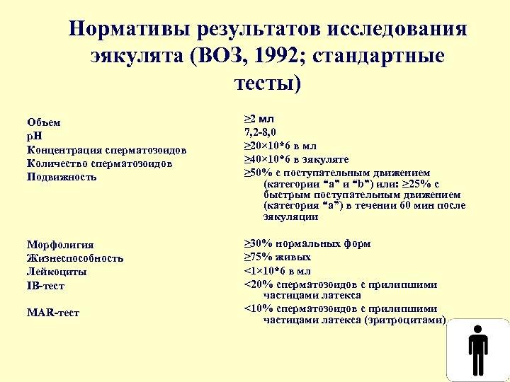 Нормативы результатов исследования эякулята (ВОЗ, 1992; стандартные тесты) Объем р. Н Концентрация сперматозоидов Количество