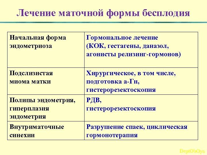 Лечение маточной формы бесплодия Начальная форма эндометриоза Гормональное лечение (КОК, гестагены, даназол, агонисты релизинг-гормонов)