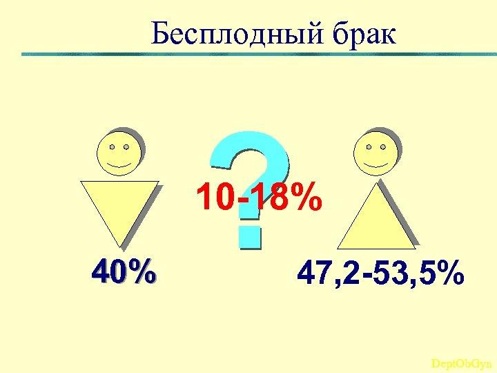 Бесплодный брак 10 -18% 40% 47, 2 -53, 5% Dept. Ob. Gyn