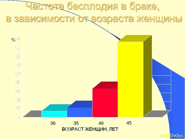 Частота бесплодия в браке, в зависимости от возраста женщины % 30 35 40 ВОЗРАСТ