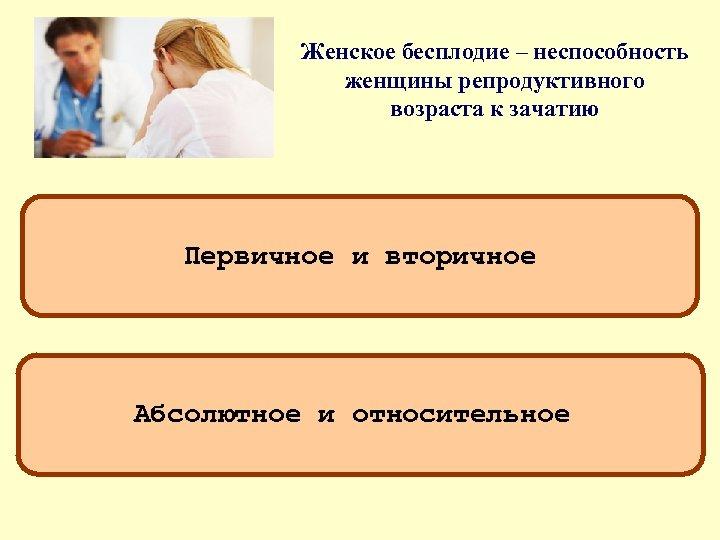 Женское бесплодие – неспособность женщины репродуктивного возраста к зачатию Первичное и вторичное Абсолютное и