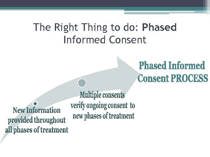 The Right Thing to do: Phased Informed Consent